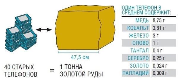 золото в мобилке