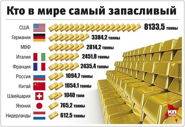 золотой запас по странам