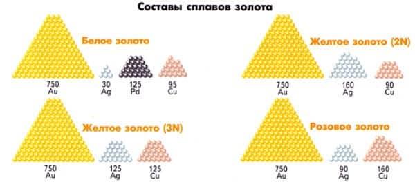 составы сплавов золота